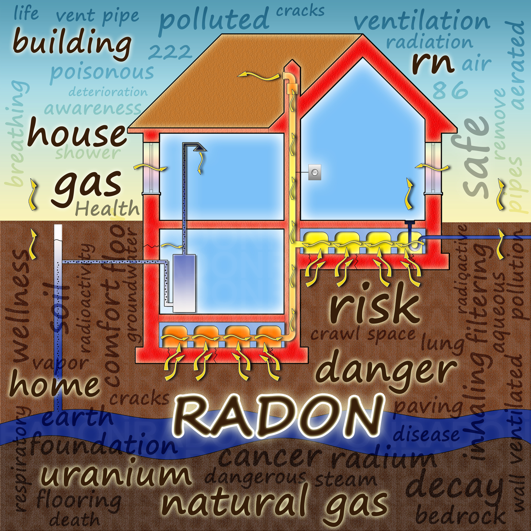 illustration of how radon gas comes into your home RDS Environmental Colorado